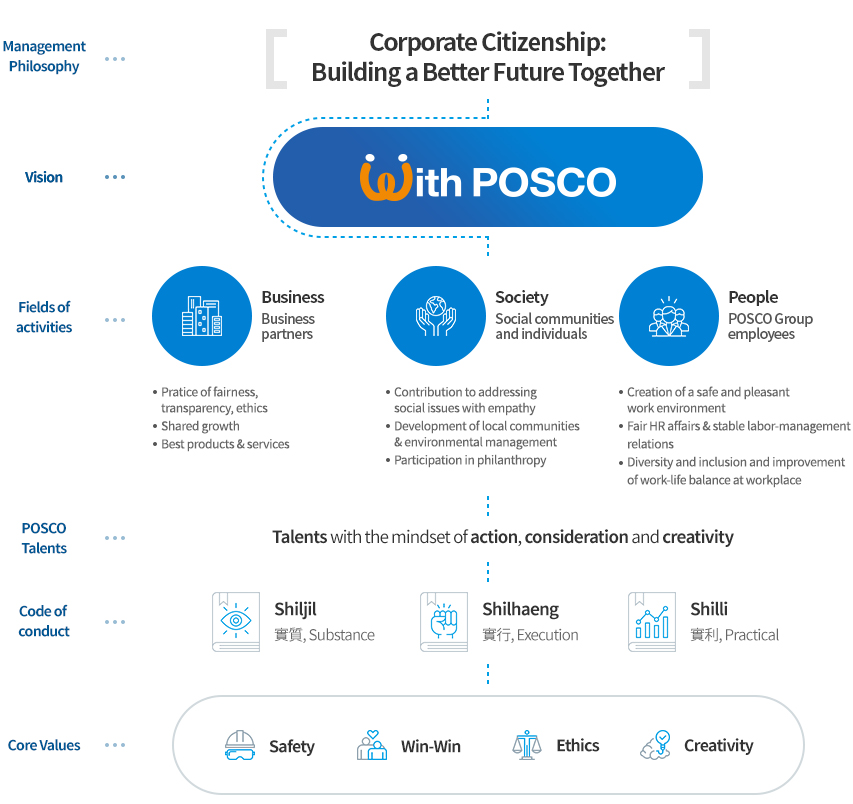 POSCO management philosophy system